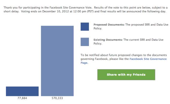 Facebook vote results