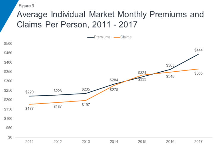 Insurance margins
