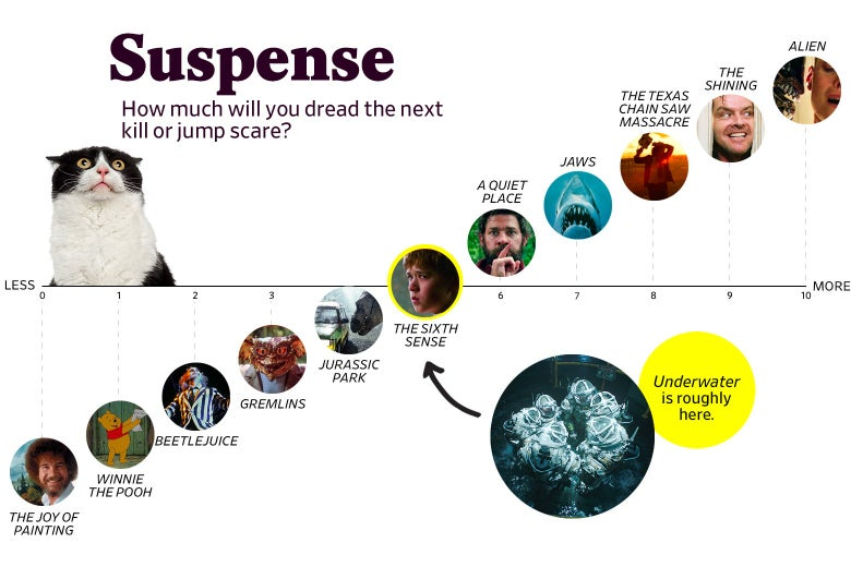 "A chart titled ""Suspense: How much will you dread the next kill or jump scare?"" shows that Underwater ranks a 5 in suspense, roughly the same as The Sixth Sense. The scale ranges from The Joy of Painting (0) to Alien (10)."