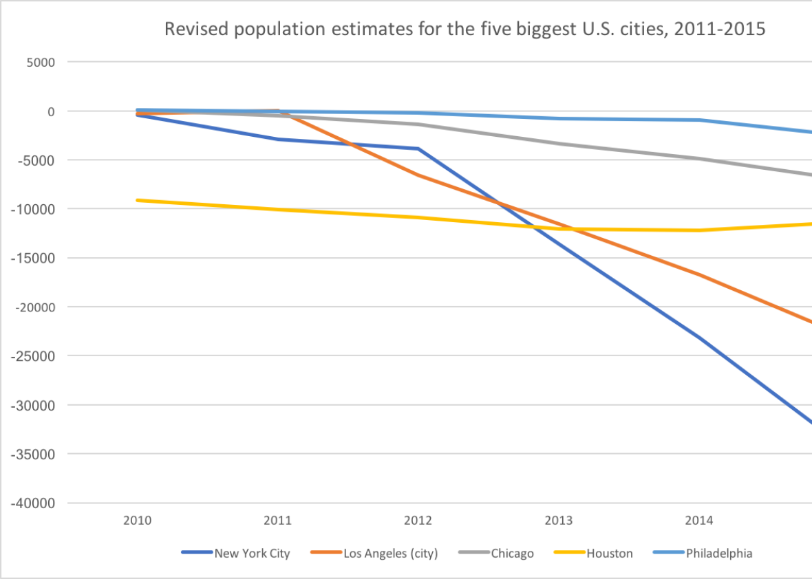 New York City Population 2020.The Census Says New York Houston And Los Angeles Are