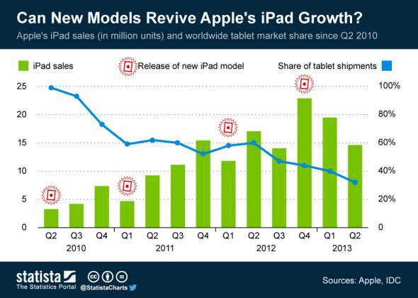 Statista chart: iPad sales