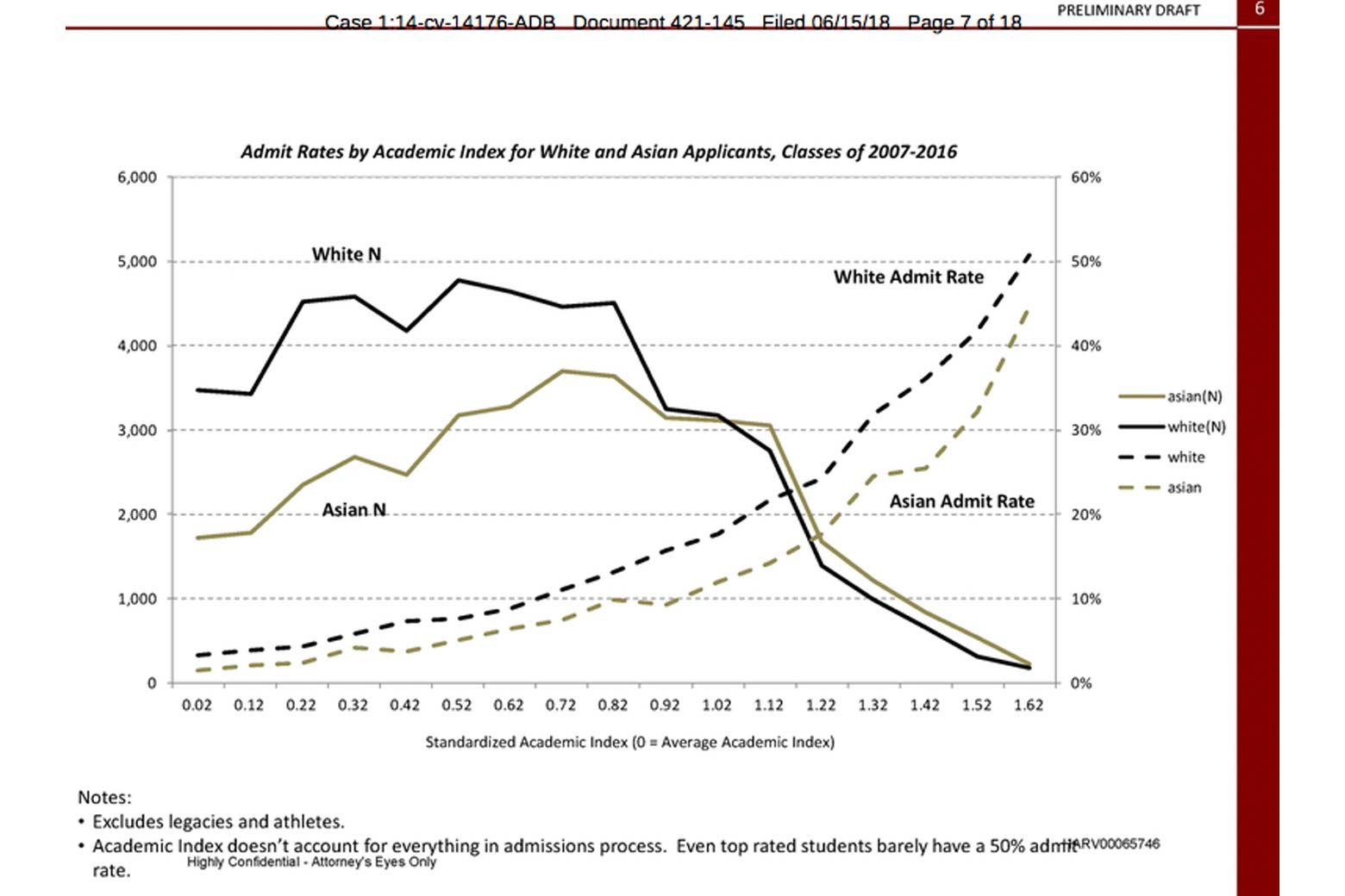 Admit rates by academic index for White and Asian applicants, classes of 2007–2016