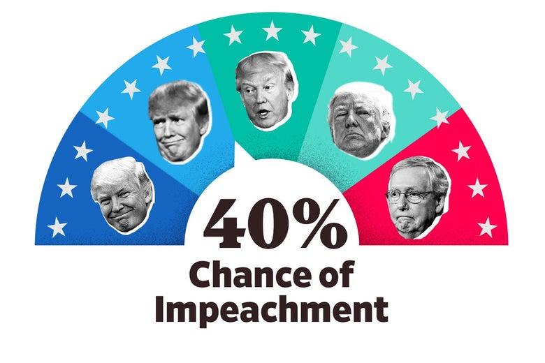 "A meter depicting four Trump faces in increasing states of distress, followed by Mitch McConnell's face. The text under the meter says ""40 percent chance of impeachment."""