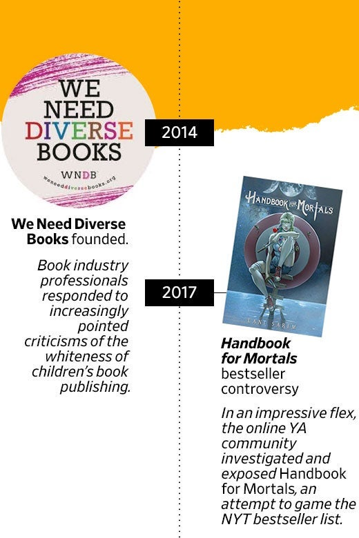 2014: We Need Diverse Books founded. Book industry pros responded to increasingly pointed criticisms of the whiteness of children's book publishing. 2017: Handbook for Mortals bestseller controversy. In an impressive flex, the online YA community investigated and exposed an attempt to game the NYT bestseller list.