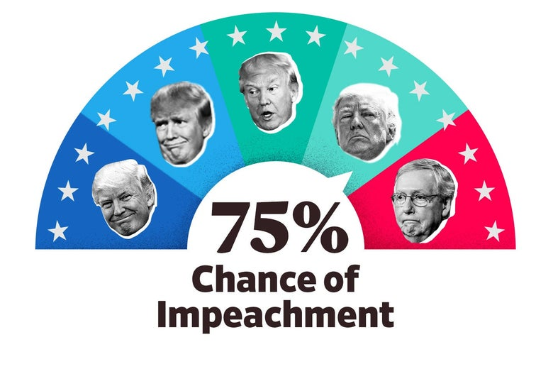 The Impeach-O-Meter is set to 75 percent.