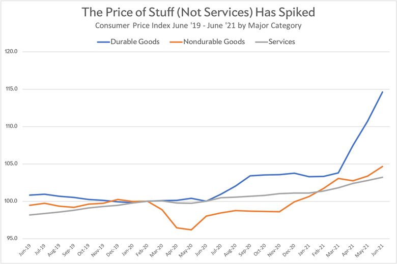 Chart showing sharp recent price increase for durable goods and lower increases for nondurable goods and services from June 2019 to June 2021