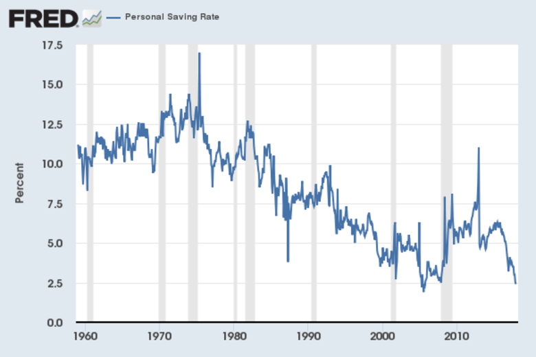 Personal Savings rate prior to the most recent revisions.