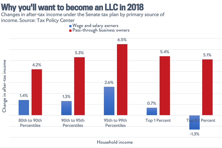 Tax cuts by income source