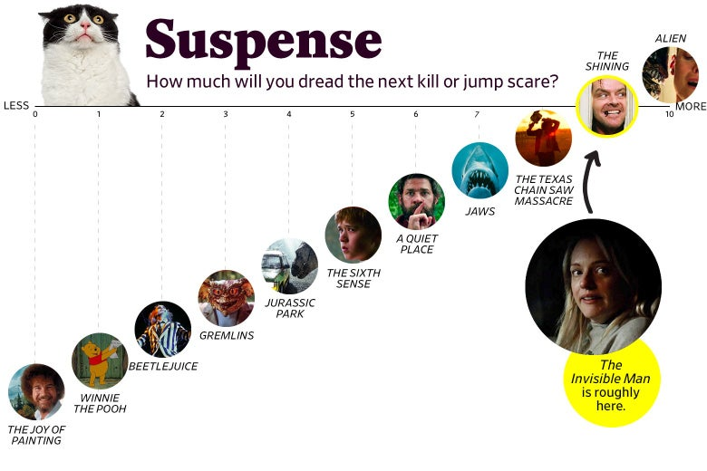 "A chart titled ""Suspense: How much will you dread the next kill or jump scare?"" shows that The Invisible Man ranks a 9 in suspense, roughly the same as The Shining. The scale ranges from The Joy of Painting (0) to Alien (10)."