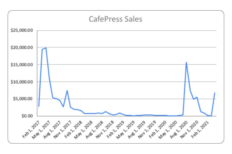 A chart showing CafePress sales of the sign. It peaks in February 2017 and then again in fall 2020.