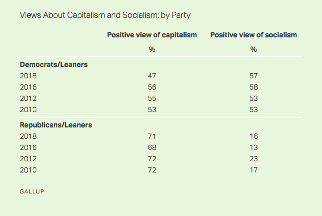 A gallup chart on views about capitalism and socialism.