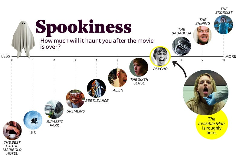 "A chart titled ""Spookiness: How much will it haunt you after the movie is over?"" shows that The Invisible Man ranks a 7 in spookiness, roughly the same as Psycho. The scale ranges from The Best Exotic Marigold Hotel (0) to The Exorcist (10)."