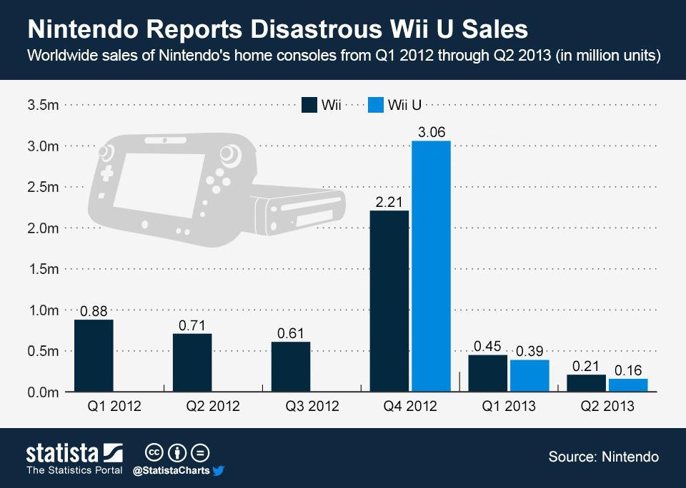 Nintendo Wii U console sales