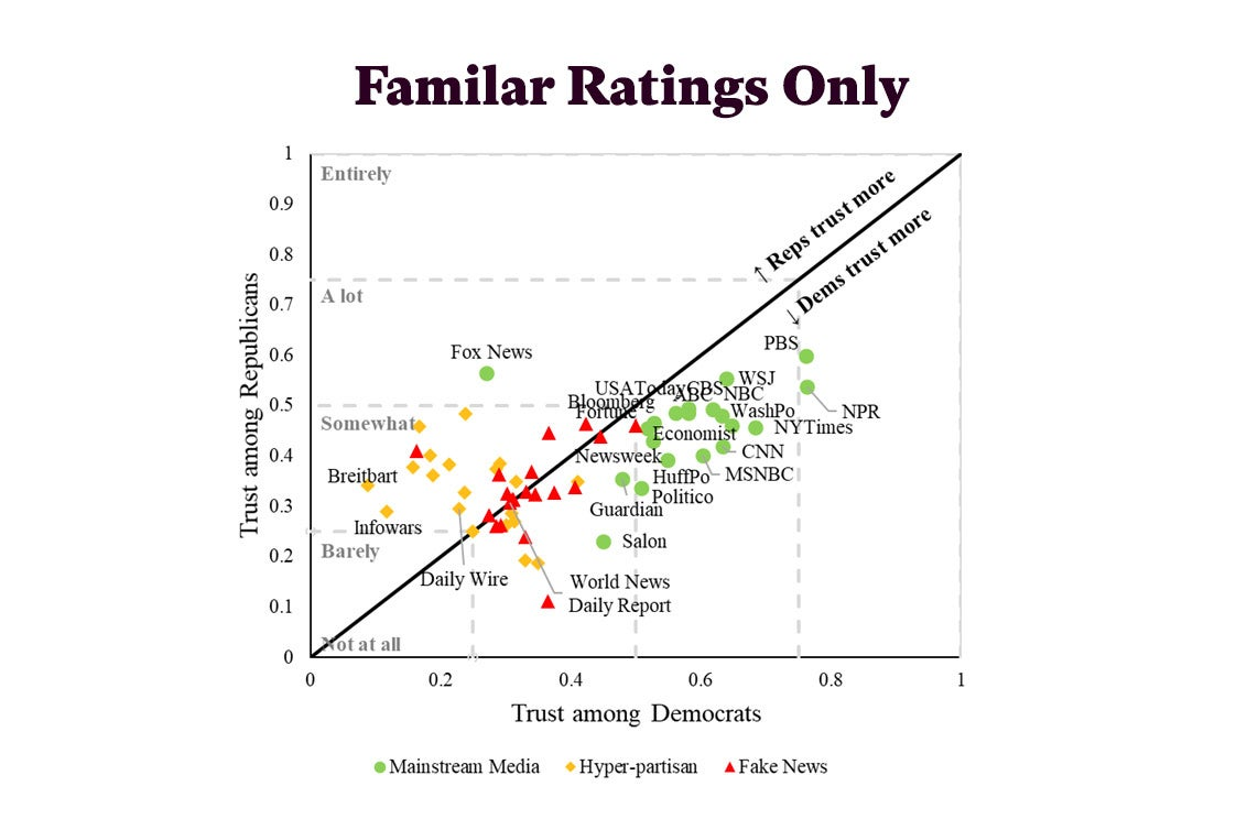 A graph distributing familiar ratings for publications.