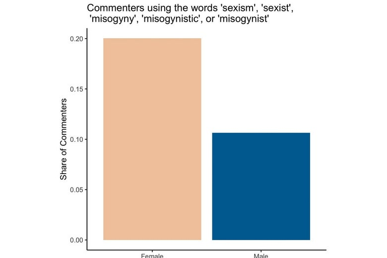 "A bar chart comparing how much female and male commenters on the WSJ op-ed used the words ""sexism,"" ""sexist,"" ""misogyny,"" ""misogynistic,"" or ""misogynist."" Twice as many women used these words as men."