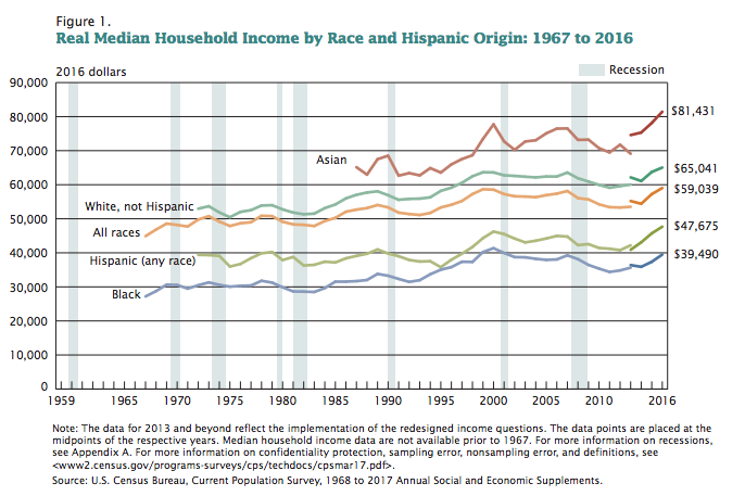 Census_Incomes