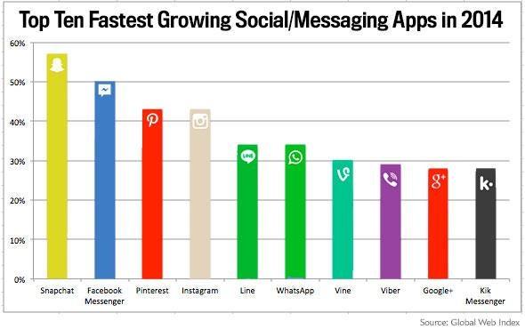Top Ten Fastest Growing Social/Messaging Apps in 2014