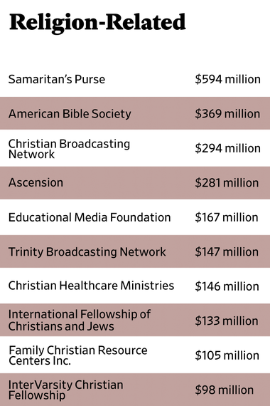 The Slate 90 fiscal 2015 rankings for organizations classified as religion-related.