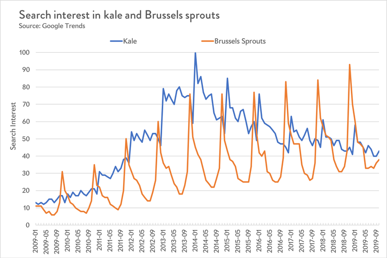 Kale and Brussels sprouts Google Trends data.