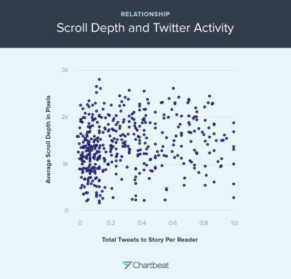 This graph shows the relationship between scroll depth and Tweets across a large number of sites tracked by Chartbeat.