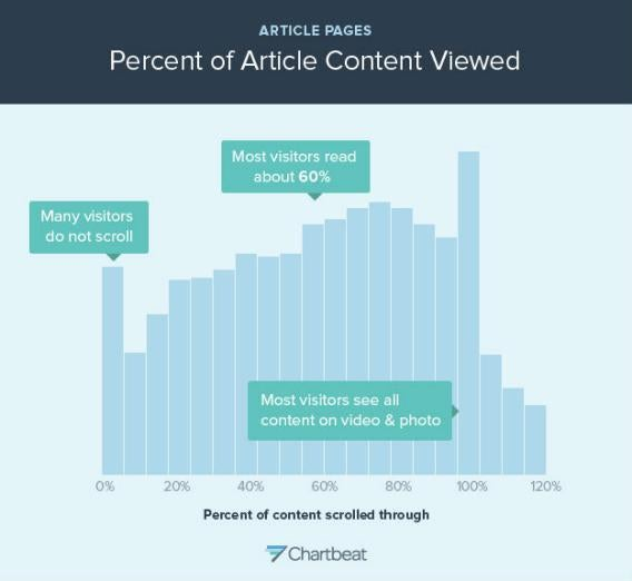This is a similar histogram for a large number of sites tracked by Chartbeat.