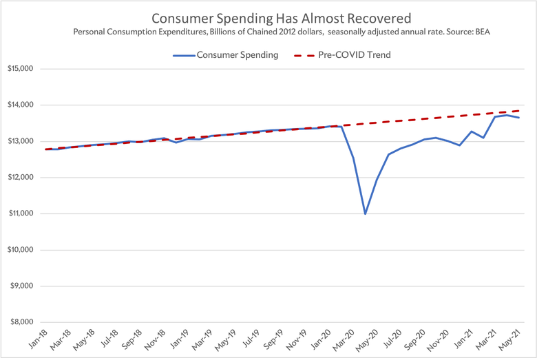 Consumer spending.