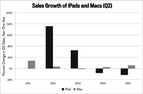 iPad vs Mac sales growth chart
