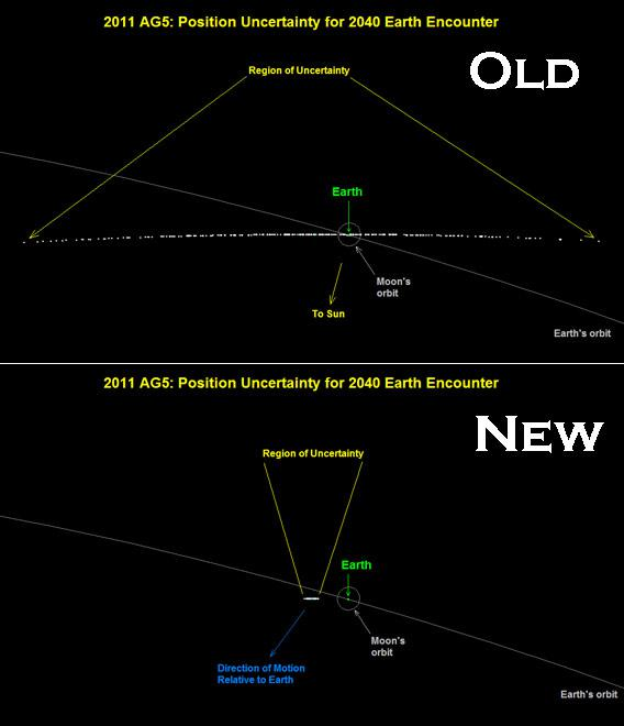 Old and new orbital calculations for 2011 AG5.