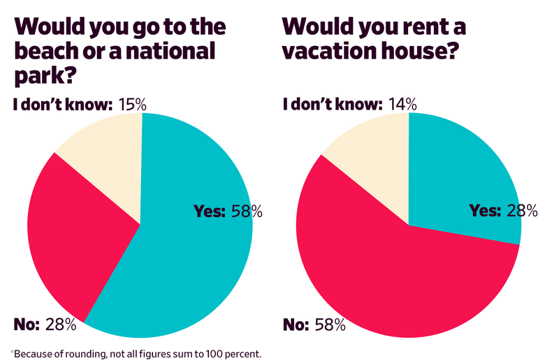Would you go to the beach or a national park? Yes: 58 No: 28 I don't know:  15