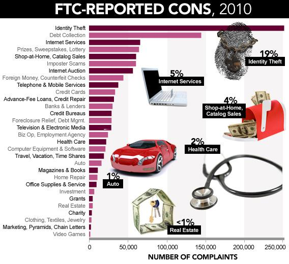 FTC-Reported Cons, 2010.