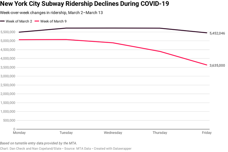 Subway ridership is down.