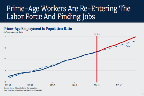 Graphs showing steady upward trajectory of adults re-entering the workforce