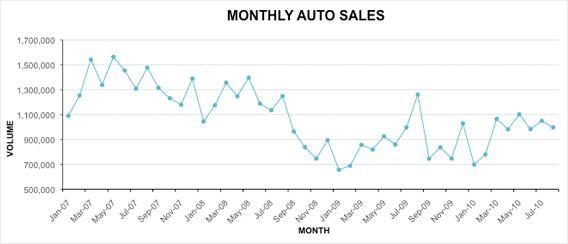 Monthly auto sales.