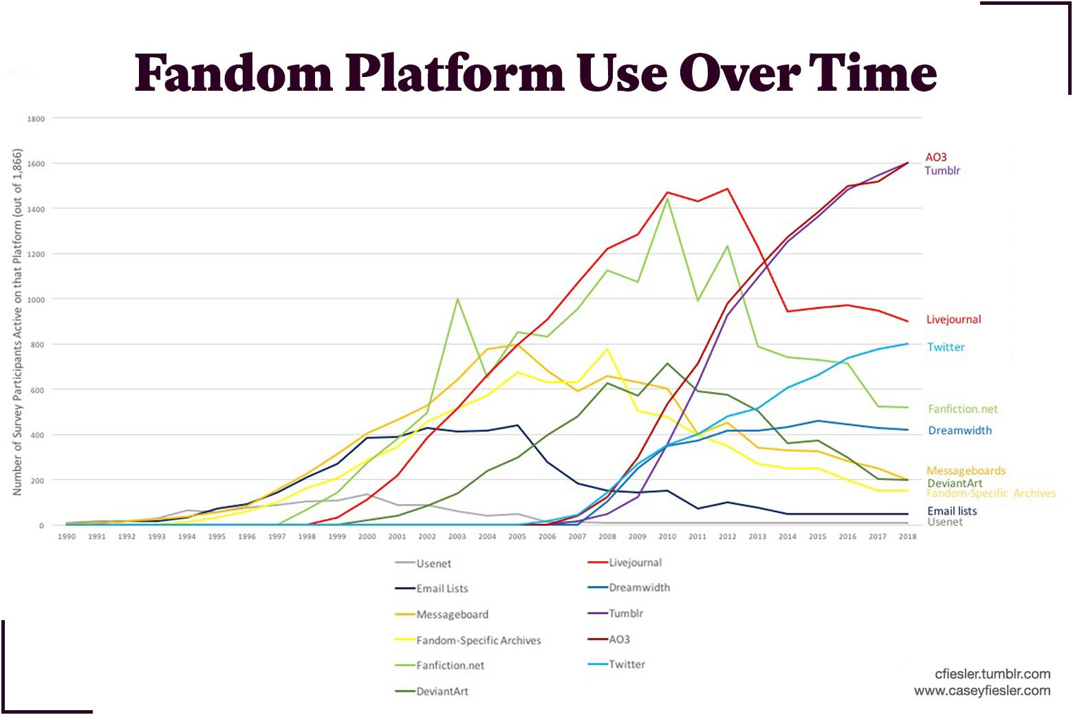 Chart: Fandom Platform Use Over Time by Casey Fiesler.