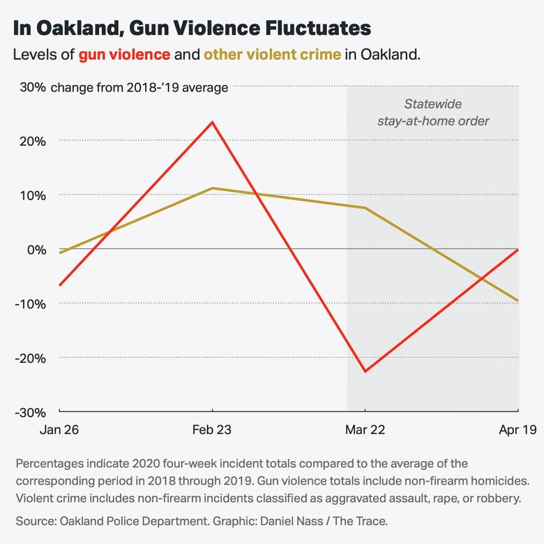 A chart showing that gun violence fluctuated in Oakland