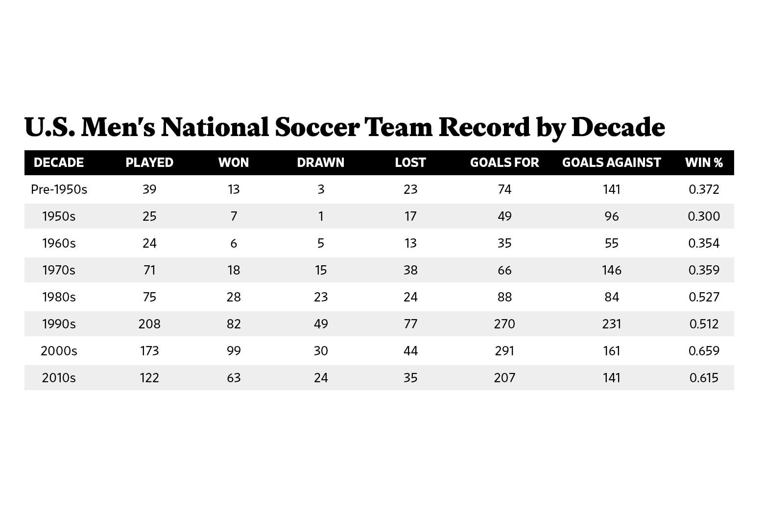 Chart: U.S. Men's National Soccer Team Record by Decade