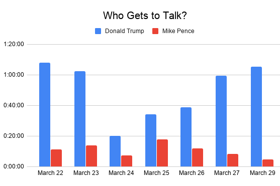 Graph showing that Trump has considerably more speaking time than Mike Pence