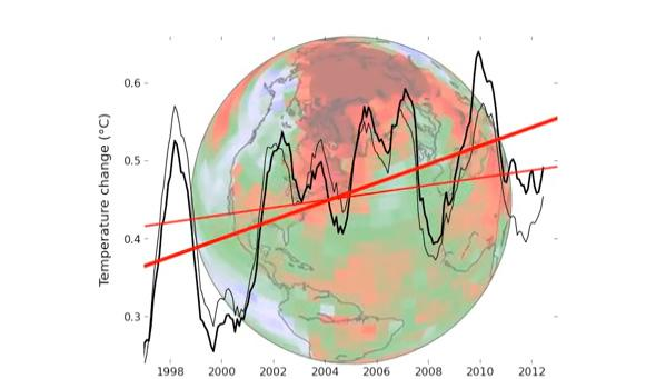 "Yeah, About That Global Warming ""Pause"" …"