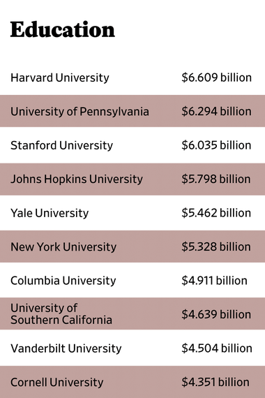 The Slate 90 fiscal 2015 top 10 organizations classified as education-based nonprofits.