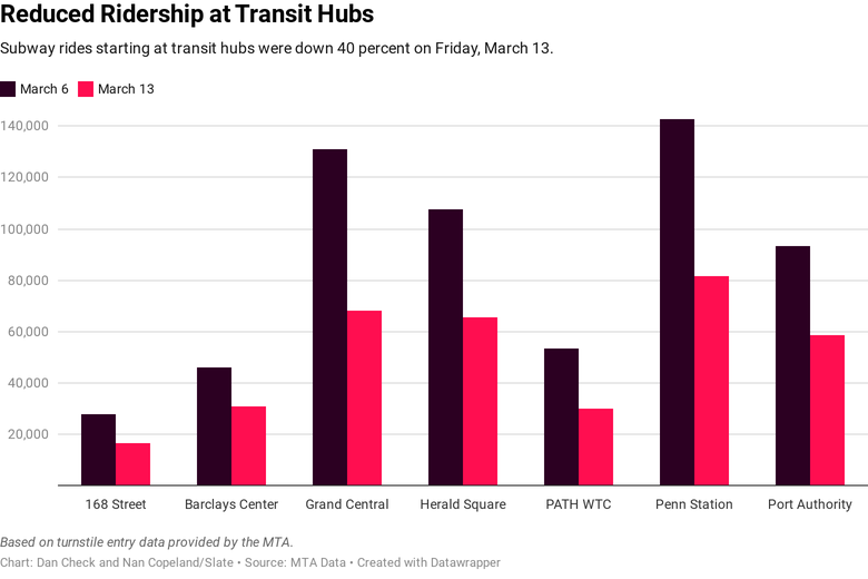 Major transit hubs saw a decline in subway entries of over 40%.