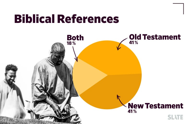 Kanye West and a pie chart counting Old Testament versus New Testament references.