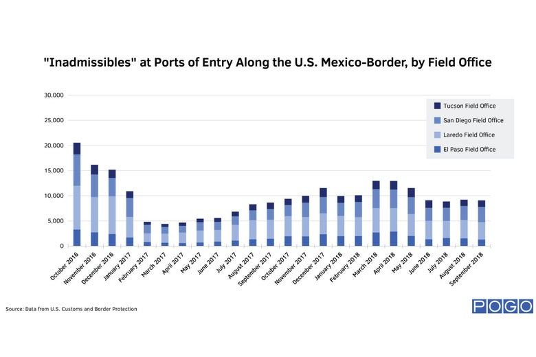 """Inadmissibles"" at Ports of Entry Along the U.S. Mexico-Border, by Field Office"