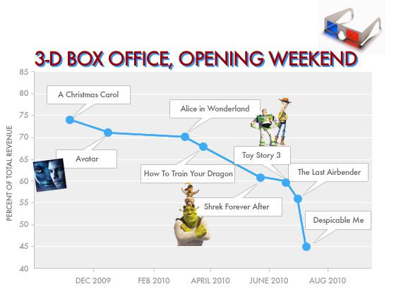 3D BOX OFFICE, OPENING WEEKEND