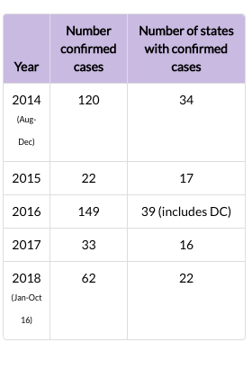 Chart showing number of confirmed AFM cases by year of illness onset from 2014 to 2018