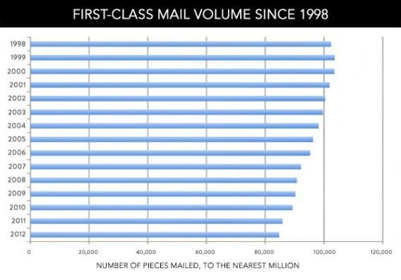 First-class mail volume since 1998