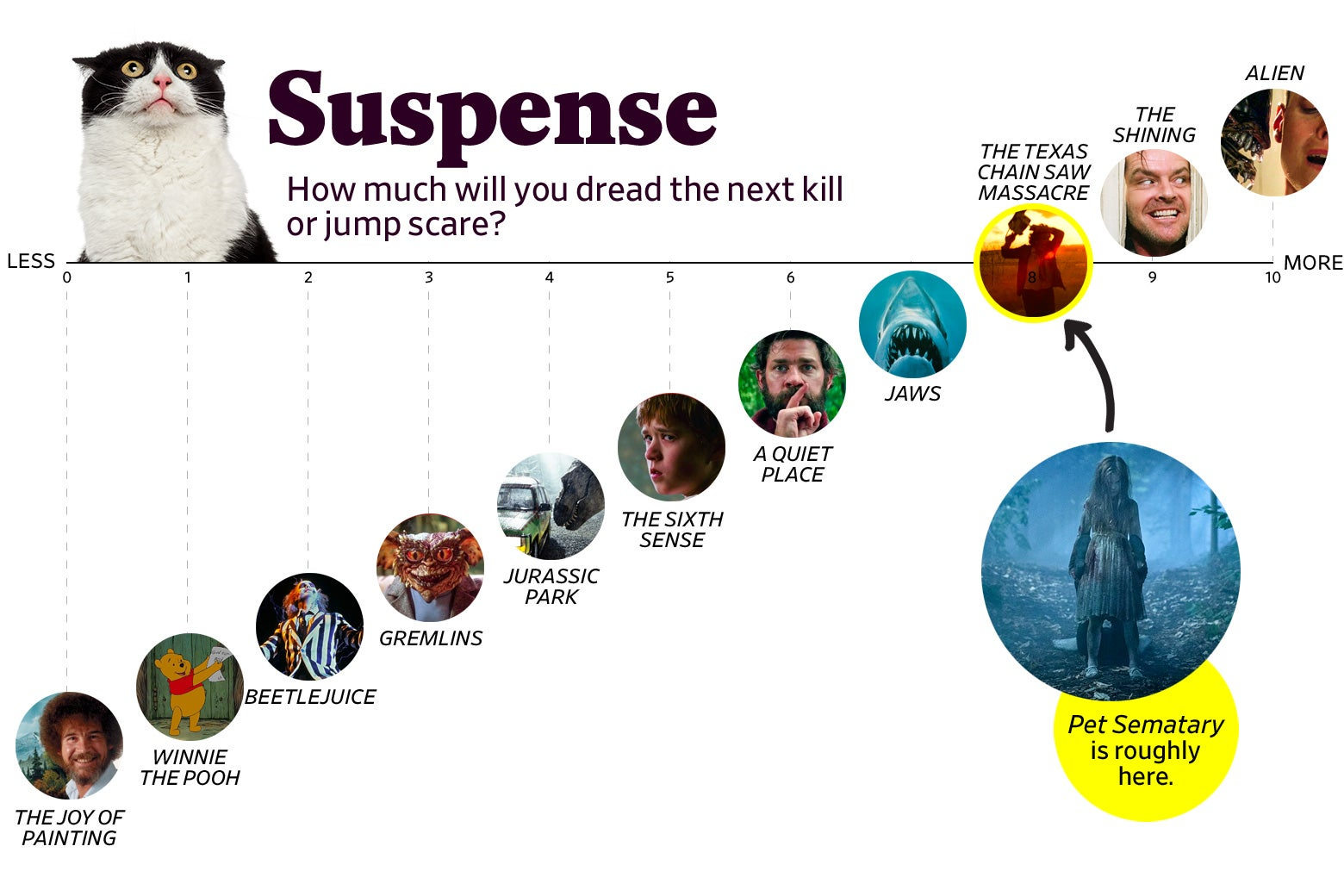 "A chart titled ""Suspense: How much will you dread the next kill or jump scare?"" shows that Pet Sematary ranks an 8 in suspense, roughly the same as The Texas Chainsaw Massacre. The scale ranges from The Joy of Painting (0) to Alien (10)."