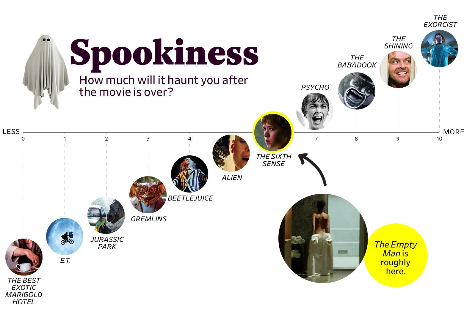 """A chart titled """"Spookiness: How much will it haunt you after the movie is over?"""" shows that The Empty Man ranks a 6 in spookiness, roughly the same as The Sixth Sense. The scale ranges from The Best Exotic Marigold Hotel (0) to The Exorcist (10)."""