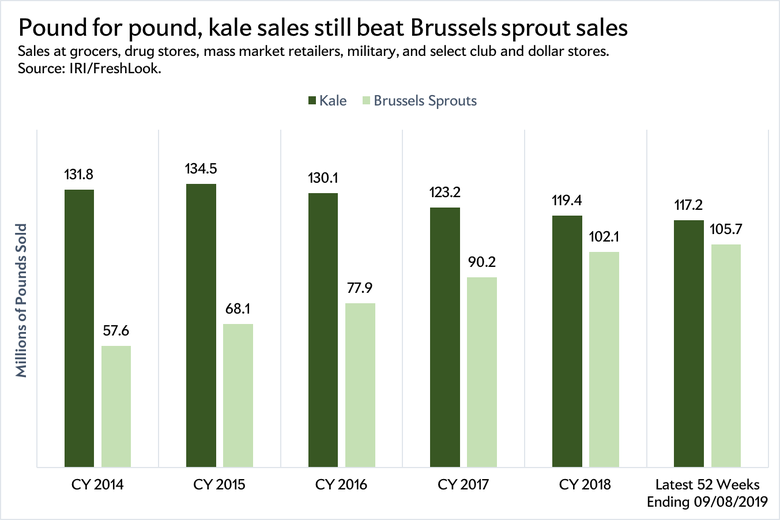 Kale and Brussels sprout sales.