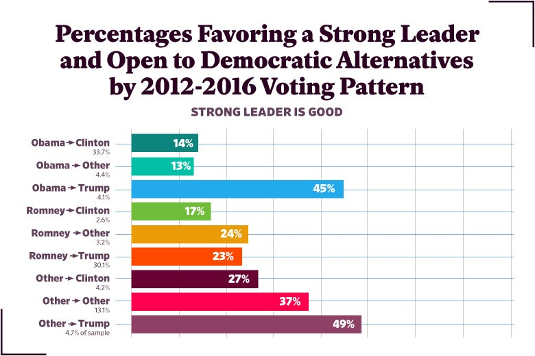 Figure 18: Percentages Favoring a Strong Leader and Open to Democratic Alternatives by 2012-2016 Voting Pattern