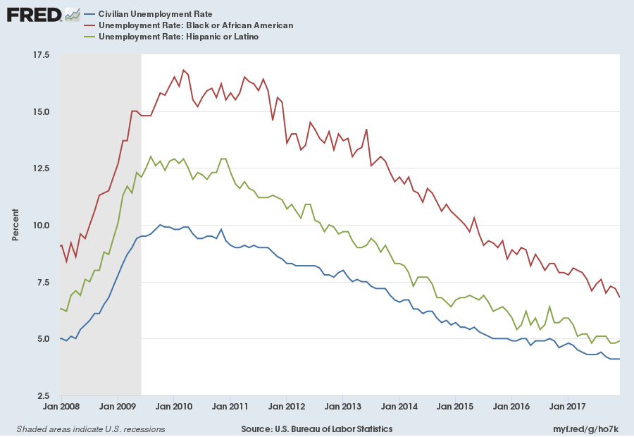 Unemployment among blacks and Hispanics
